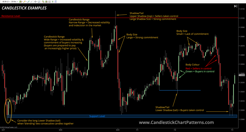 Candlestick chart pattern examples